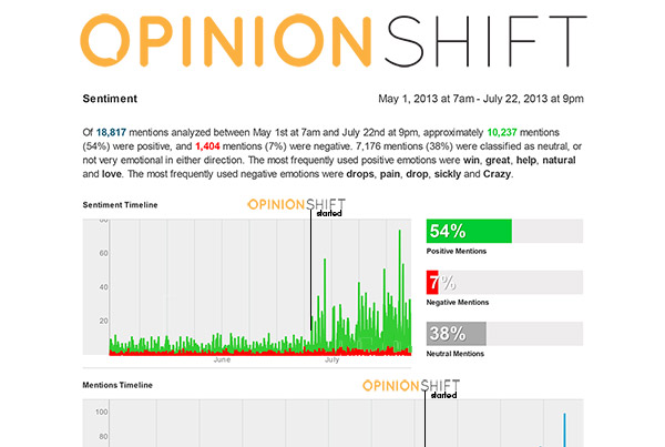 Opinion Shift | Graphic Design